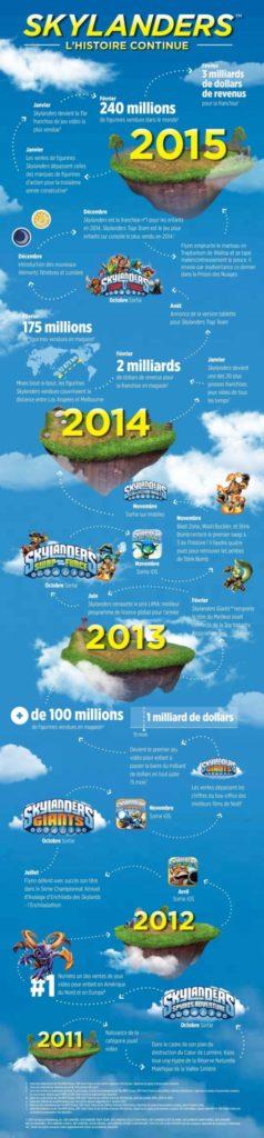 Skylanders Infographie 2015_jevouschouchoute